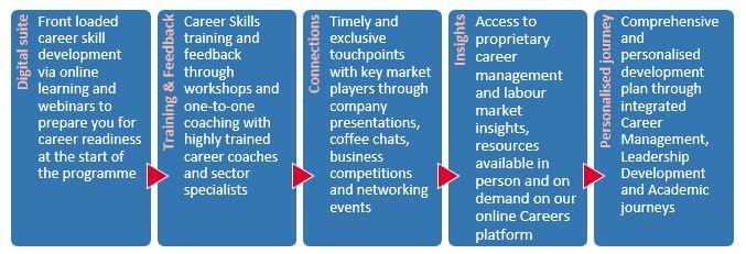 MiF Career Development Journey
