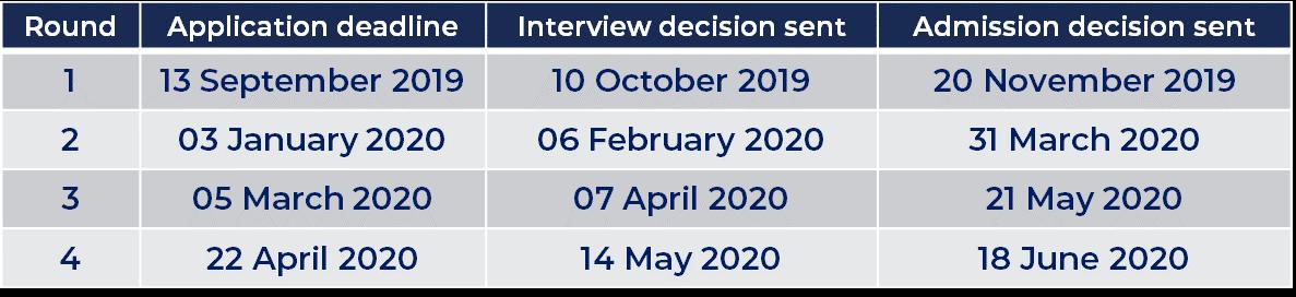 MBA 2019/20 deadlines